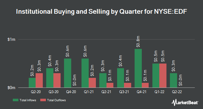 Institutional Ownership by Quarter for Stone Harbor Emerging Markets Income Fnd (NYSE:EDF)