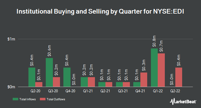 Institutional Ownership by Quarter for Stone Harbor Emerging Mkt Total Incom FD (NYSE:EDI)