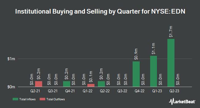 Institutional Ownership by Quarter for Empresa Distribuidora y Cmrz Nrt (NYSE:EDN)