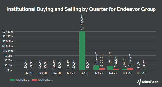 Institutional Ownership by Quarter for Endeavor Group (NYSE:EDR)
