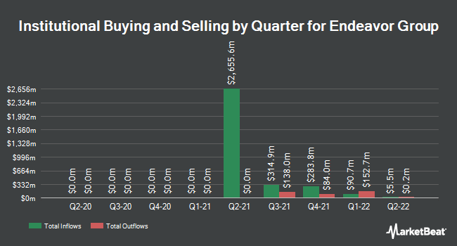 Institutional Ownership by Quarter for Education Realty Trust (NYSE:EDR)
