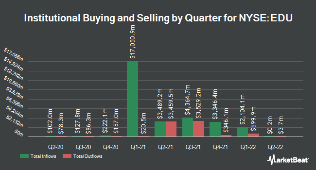 Institutional Ownership by Quarter for New Oriental Education & Tech Grp (NYSE:EDU)