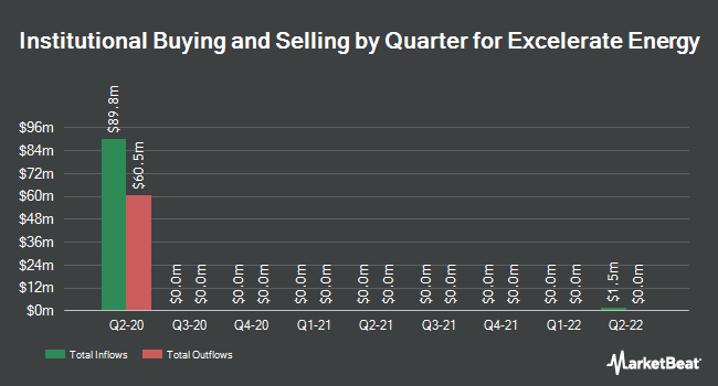 Institutional Ownership by Quarter for El Paso Electric (NYSE:EE)
