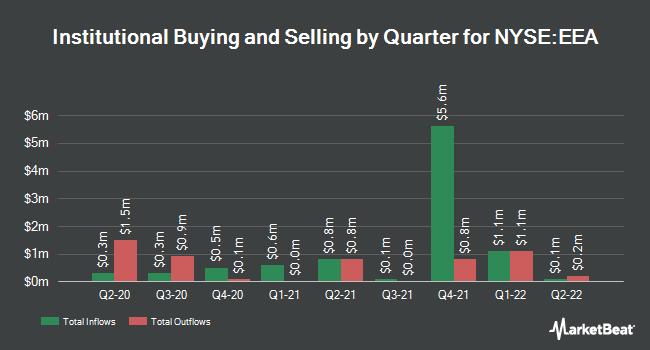 Institutional Ownership by Quarter for The European Equity Fund (NYSE:EEA)