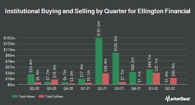 Institutional Ownership by Quarter for Ellington Financial (NYSE:EFC)