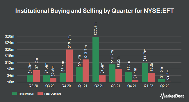Institutional Ownership by Quarter for Eaton Vance Floating-Rate Income Trust (NYSE:EFT)