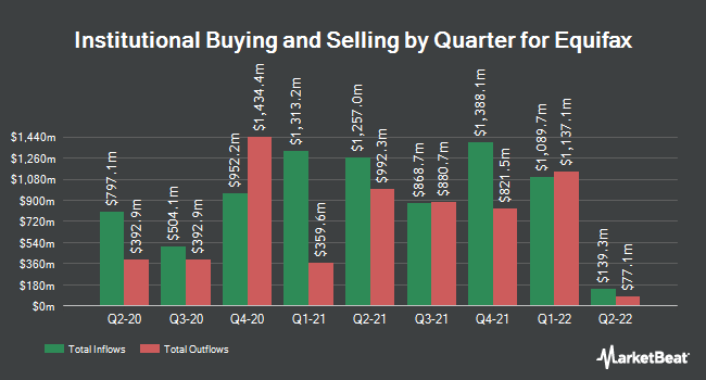 Insider Trading History for Equifax (NYSE:EFX)