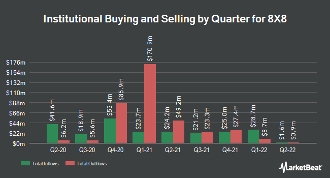 Institutional Ownership by Quarter for 8X8 (NYSE:EGHT)