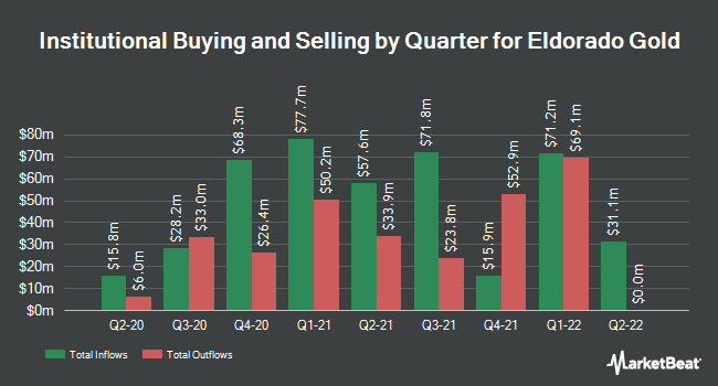 Institutional Ownership by Quarter for Eldorado Gold Corporation (NYSE:EGO)