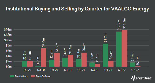 Institutional Ownership by Quarter for Vaalco Energy (NYSE:EGY)