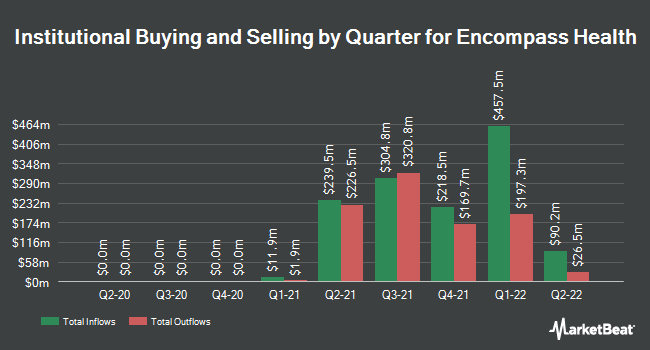 Institutional Ownership by Quarter for Encompass Health (NYSE:EHC)