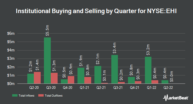 Institutional Ownership by Quarter for Western Asset Global High Income Fnd (NYSE:EHI)