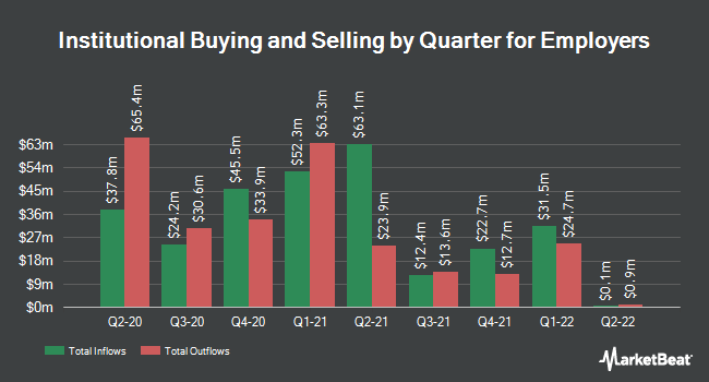 Institutional Ownership by Quarter for Employers Holdings (NYSE:EIG)