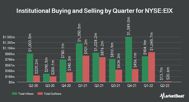 Institutional Ownership by Quarter for Edison International (NYSE:EIX)