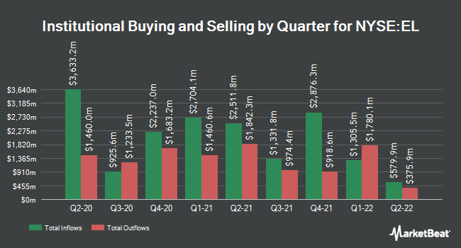 Institutional Ownership by Quarter for Estee Lauder Companies (NYSE:EL)