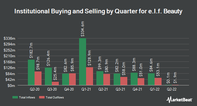 Institutional Ownership by Quarter for e.l.f. Beauty (NYSE:ELF)