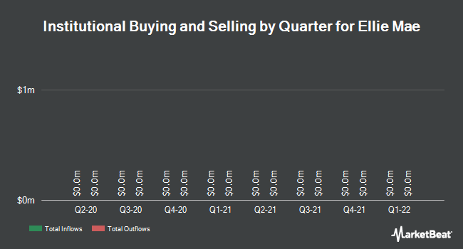Institutional Ownership by Quarter for Ellie Mae (NYSE:ELLI)