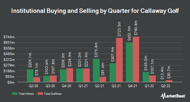 Institutional Ownership by Quarter for Callaway Golf Co (NYSE:ELY)