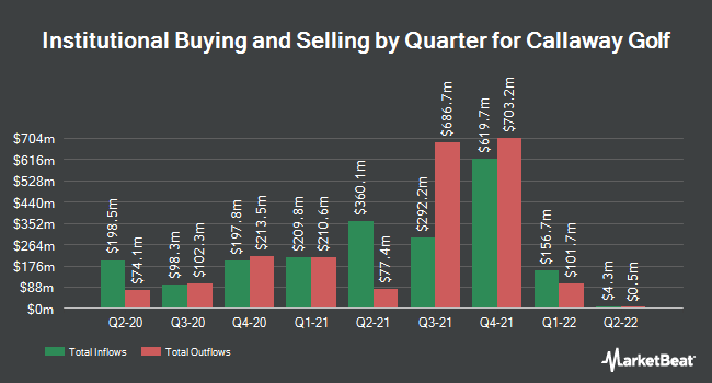 Institutional Ownership by Quarter for Callaway Golf Company (NYSE:ELY)