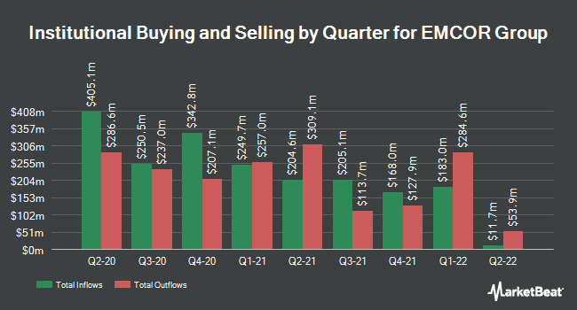 Institutional Ownership by Quarter for Emcor Group (NYSE:EME)