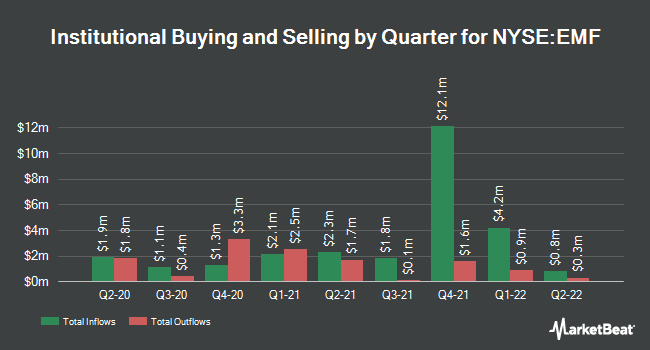 Institutional Ownership by Quarter for Templeton Emerging Markets (NYSE:EMF)