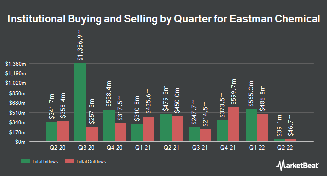 Institutional Ownership by Quarter for Eastman Chemical (NYSE:EMN)