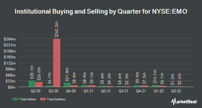 Institutional Ownership by Quarter for ClearBridge Energy MLP Opp Fund (NYSE:EMO)