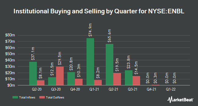 Institutional Ownership by Quarter for Enable Midstream Partners, LP (NYSE:ENBL)