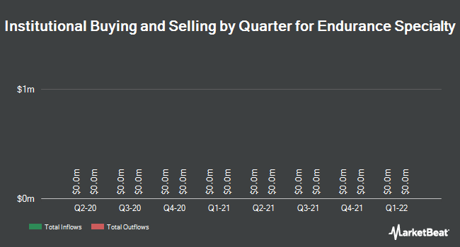 Institutional Ownership by Quarter for Endurance Specialty Holdings (NYSE:ENH)