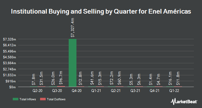 Institutional Ownership by Quarter for Enel Americas (NYSE:ENIA)