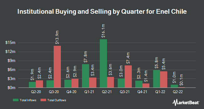 Institutional Ownership by Quarter for Enel Chile (NYSE:ENIC)