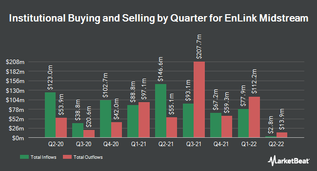 Institutional Ownership by Quarter for EnLink Midstream, LLC (NYSE:ENLC)