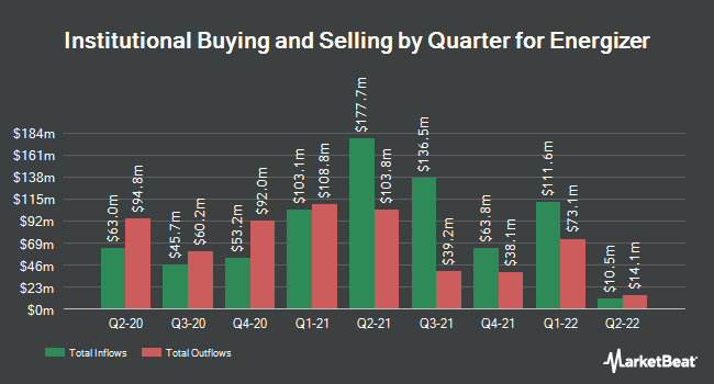 Institutional Ownership by Quarter for Energizer (NYSE:ENR)