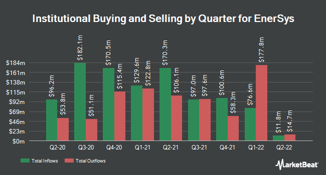 Institutional Ownership by Quarter for Enersys (NYSE:ENS)