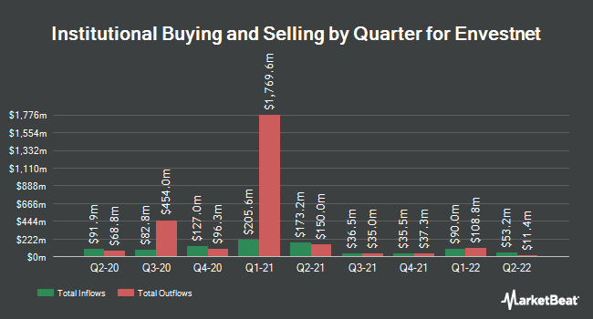 Institutional Ownership by Quarter for Envestnet (NYSE:ENV)
