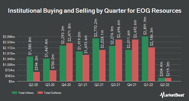 Institutional Ownership by Quarter for EOG Resources (NYSE:EOG)
