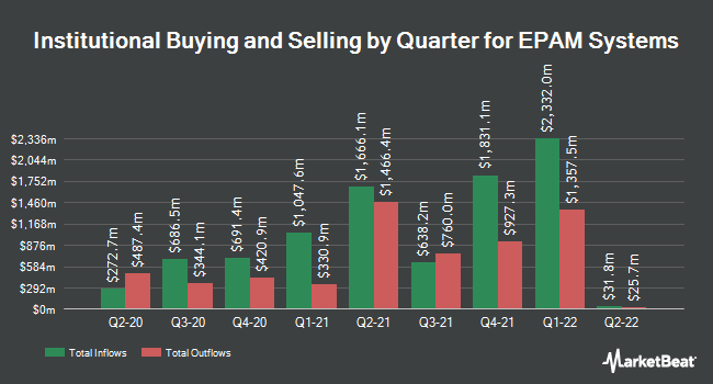 Insider Trading History for EPAM Systems (NYSE:EPAM)