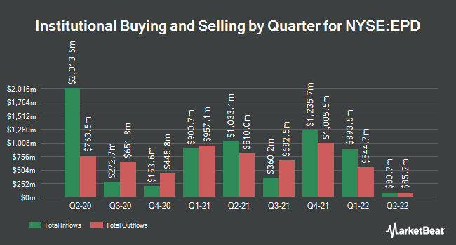 Institutional Ownership by Quarter for Enterprise Products Partners L.P. (NYSE:EPD)