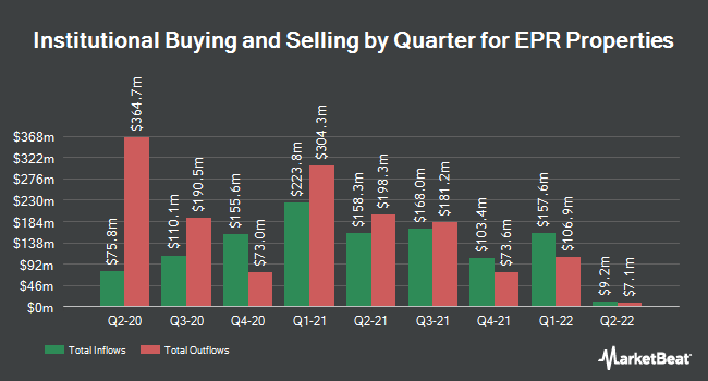 Institutional Ownership by Quarter for EPR Properties (NYSE:EPR)