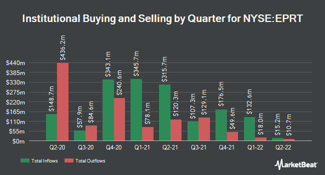 Institutional Ownership by Quarter for Essential Properties Realty Trust (NYSE:EPRT)