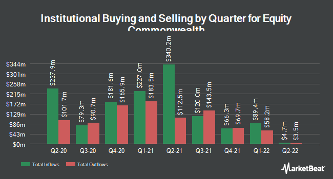 Institutional Ownership by Quarter for Equity Commonwealth (NYSE:EQC)