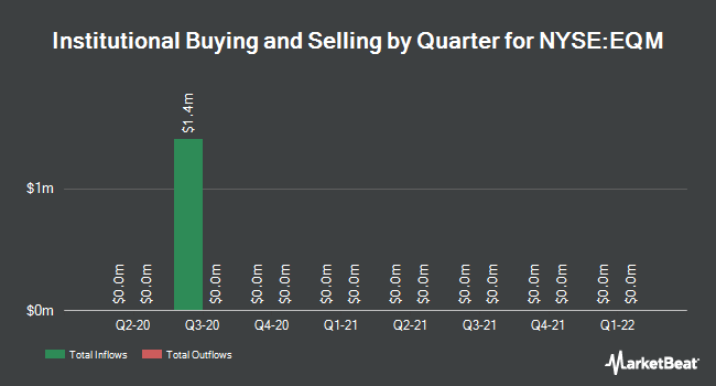 Institutional Ownership by Quarter for EQM Midstream Partners (NYSE:EQM)
