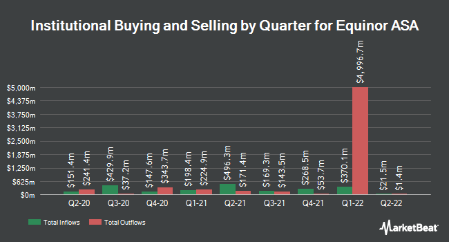 Institutional Ownership by Quarter for Equinor ASA (NYSE:EQNR)