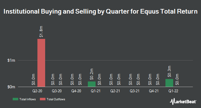 Institutional Ownership by Quarter for Equus Total Return (NYSE:EQS)