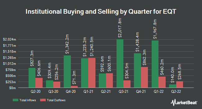 Institutional Ownership by Quarter for EQT (NYSE:EQT)