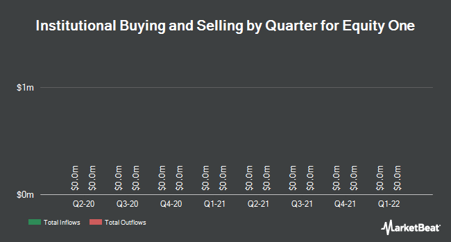 Institutional Ownership by Quarter for Equity One (NYSE:EQY)