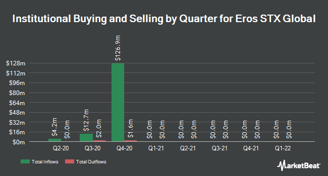 Institutional Ownership by Quarter for Eros International PLC (NYSE:EROS)