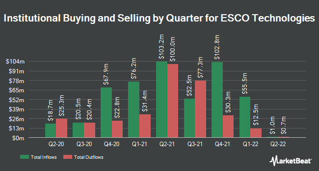 Institutional Ownership by Quarter for ESCO Technologies (NYSE:ESE)
