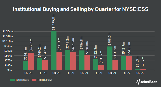 Institutional Ownership by Quarter for Essex Property Trust (NYSE:ESS)