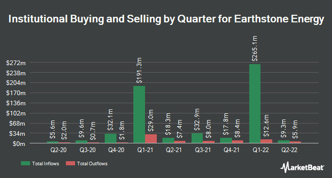 Institutional Ownership by Quarter for Earthstone Energy (NYSE:ESTE)